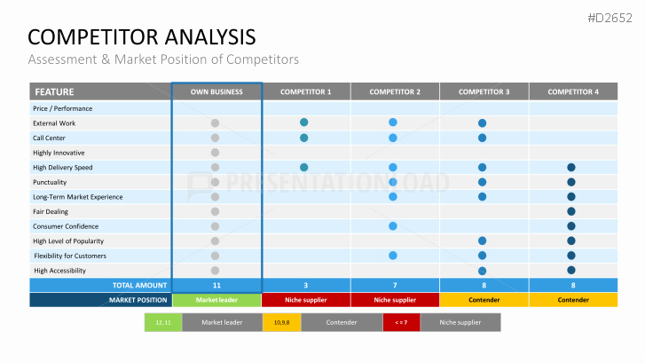 Product Competitive Analysis Template Lovely Petitor Analysis Powerpoint Template