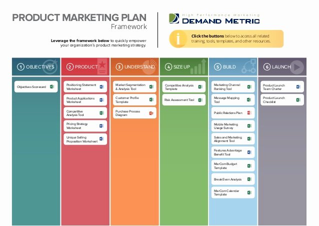 Product Launch Marketing Plan Template Beautiful Product Marketing Plan Playbook