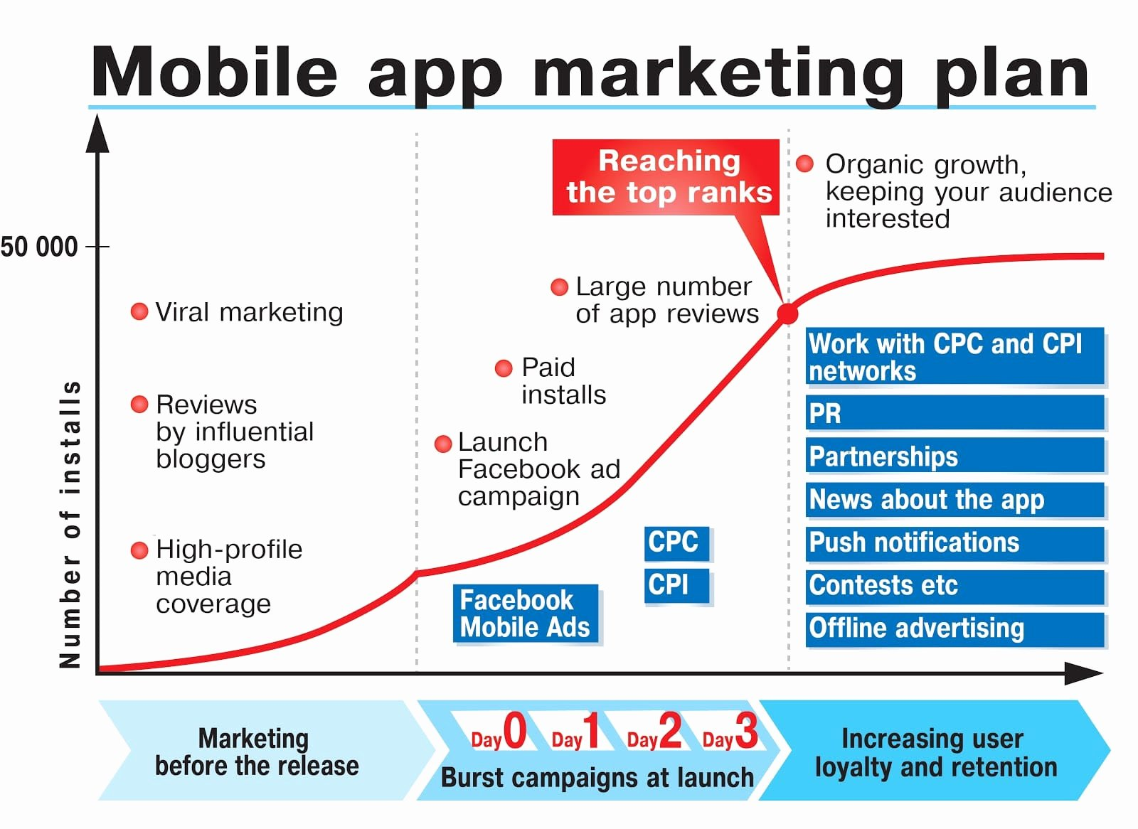 Product Launch Marketing Plan Template Fresh Marketing Your New Mobile App