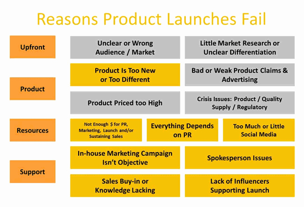 Product Launch Marketing Plan Template Inspirational 7 Unbelievable E Merce Secrets to Implement In 2015