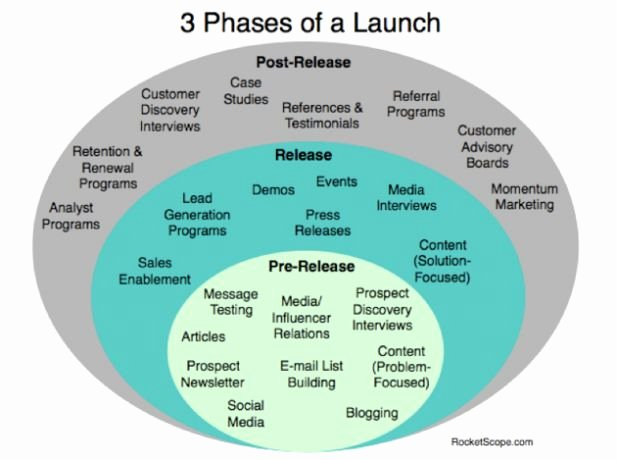 Product Launch Marketing Plan Template Lovely 3 Phases Of Marketing when Launching A Startup