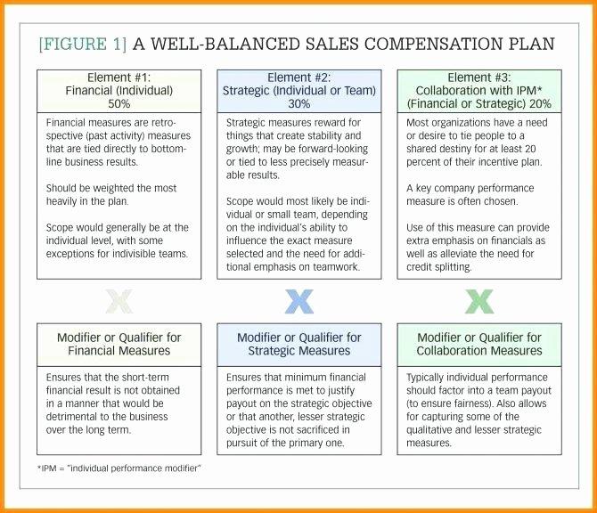 Professional Compensation Plan Template Awesome Sales P Plan Template Sales Pensation Plan Template