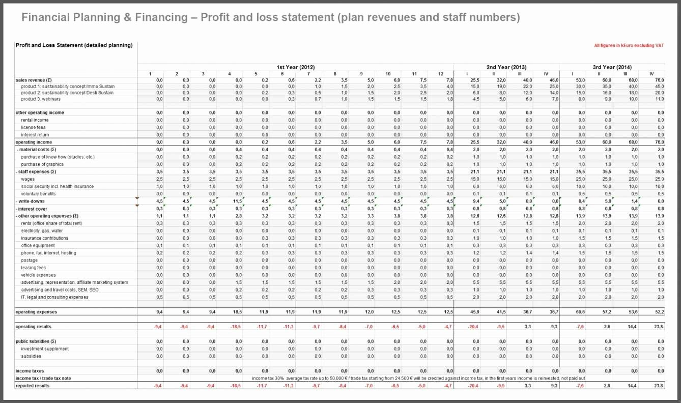 Profit Loss Excel Template Awesome Profit and Loss Template for Restaurants
