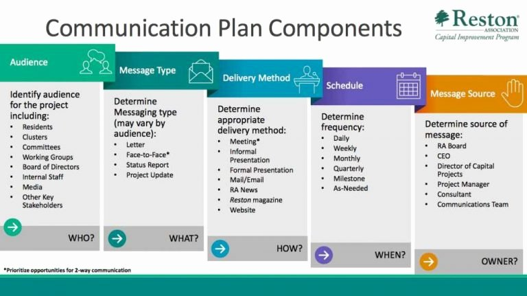 Project Communication Plan Template Fresh Project Munication Plan