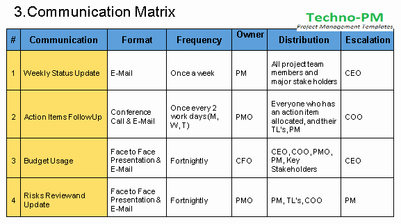 Project Communication Plan Template Lovely Munication Management Plan Template Free Download