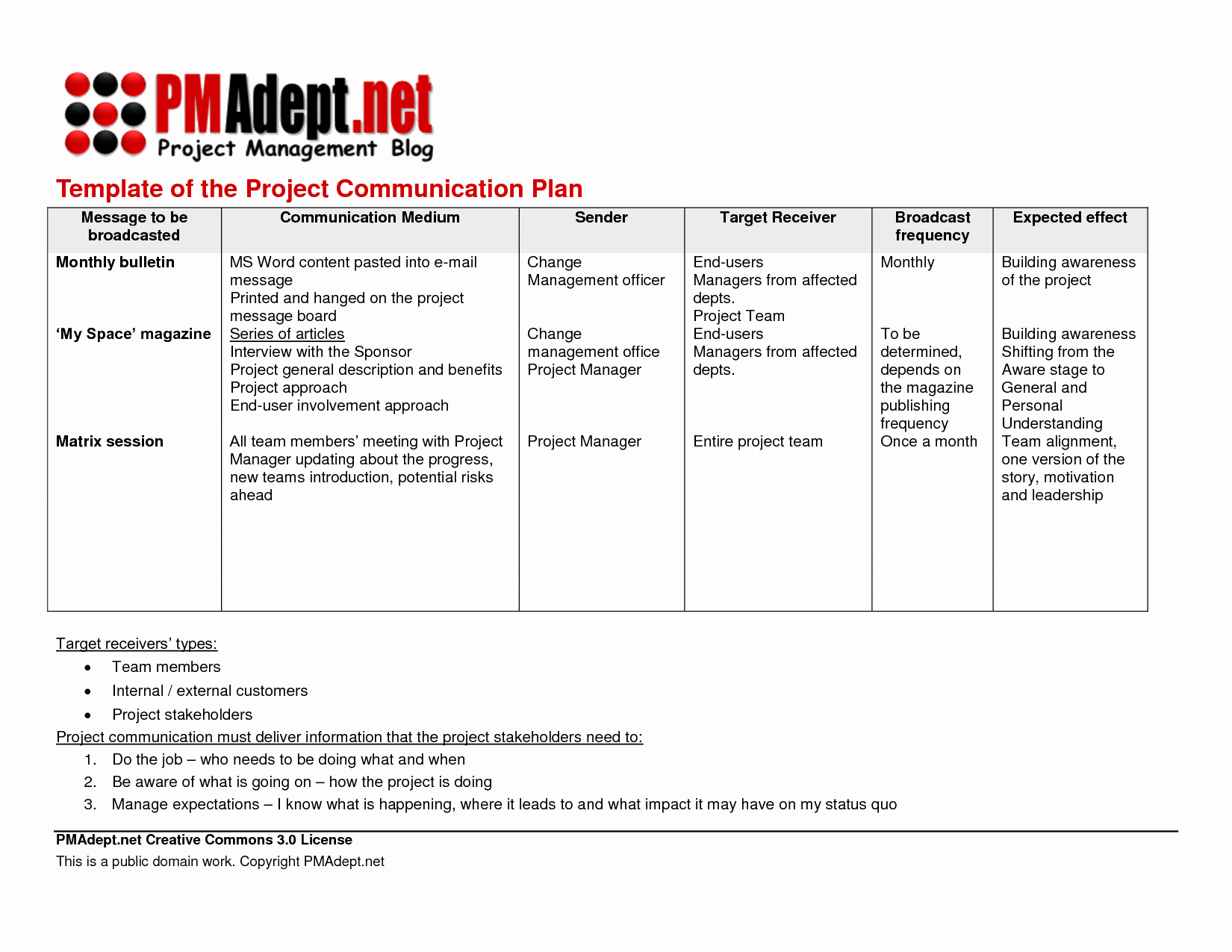 29 images of template munications management plan 153