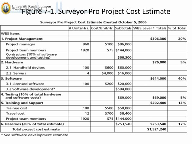 Project Cost Estimate Template Unique Download Estimating Bud Ing Spreadsheet
