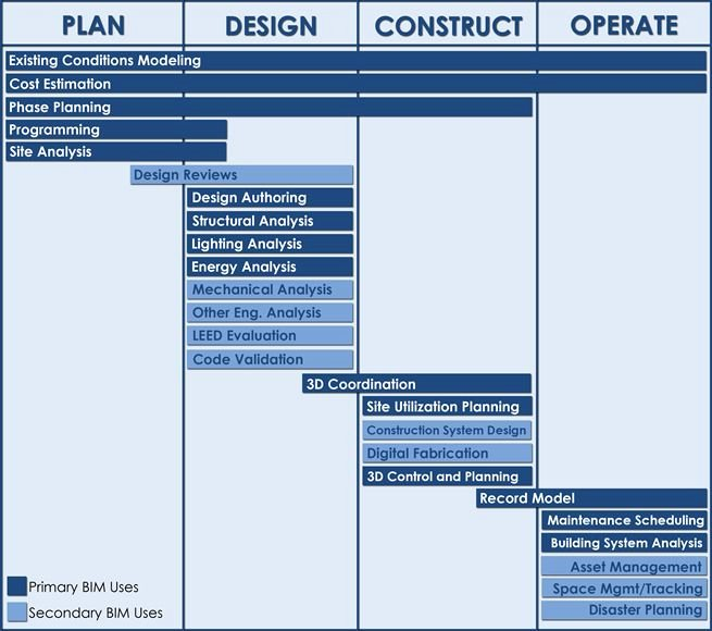 Project Execution Plan Template Elegant Bim Uses Diagram Bim Uses within the Bim Project Execution
