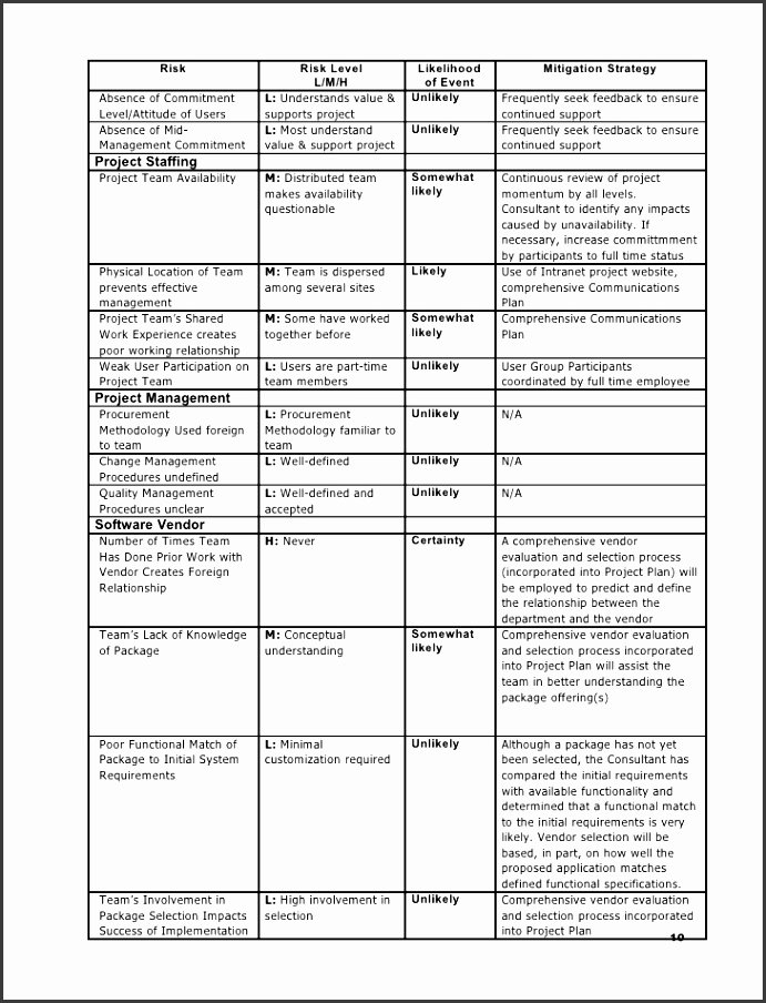 Project Execution Plan Template Fresh 10 Project Execution Plan Template Sampletemplatess