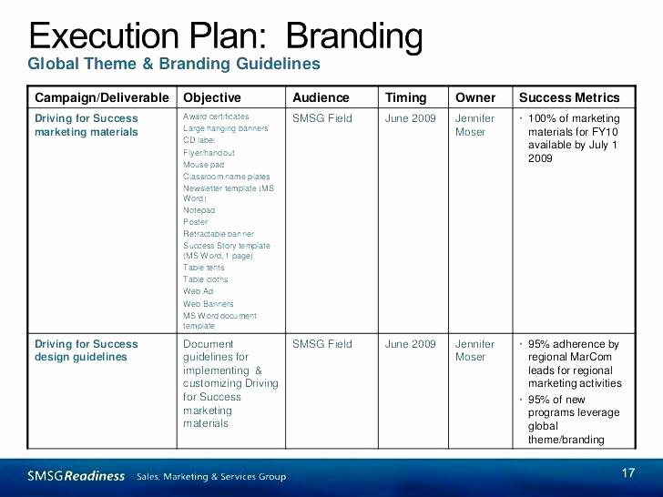 Project Execution Plan Template Lovely Free Project Execution Plan Template Excel Example