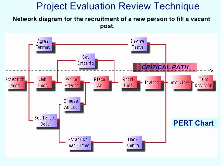 Project Execution Plan Template Unique Free Project Execution Plan Template Excel Example