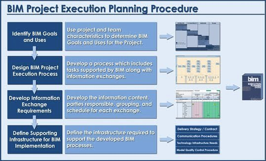 Project Execution Plan Template Unique Task 7 the Bim Execution Plan Dt775 Group 8