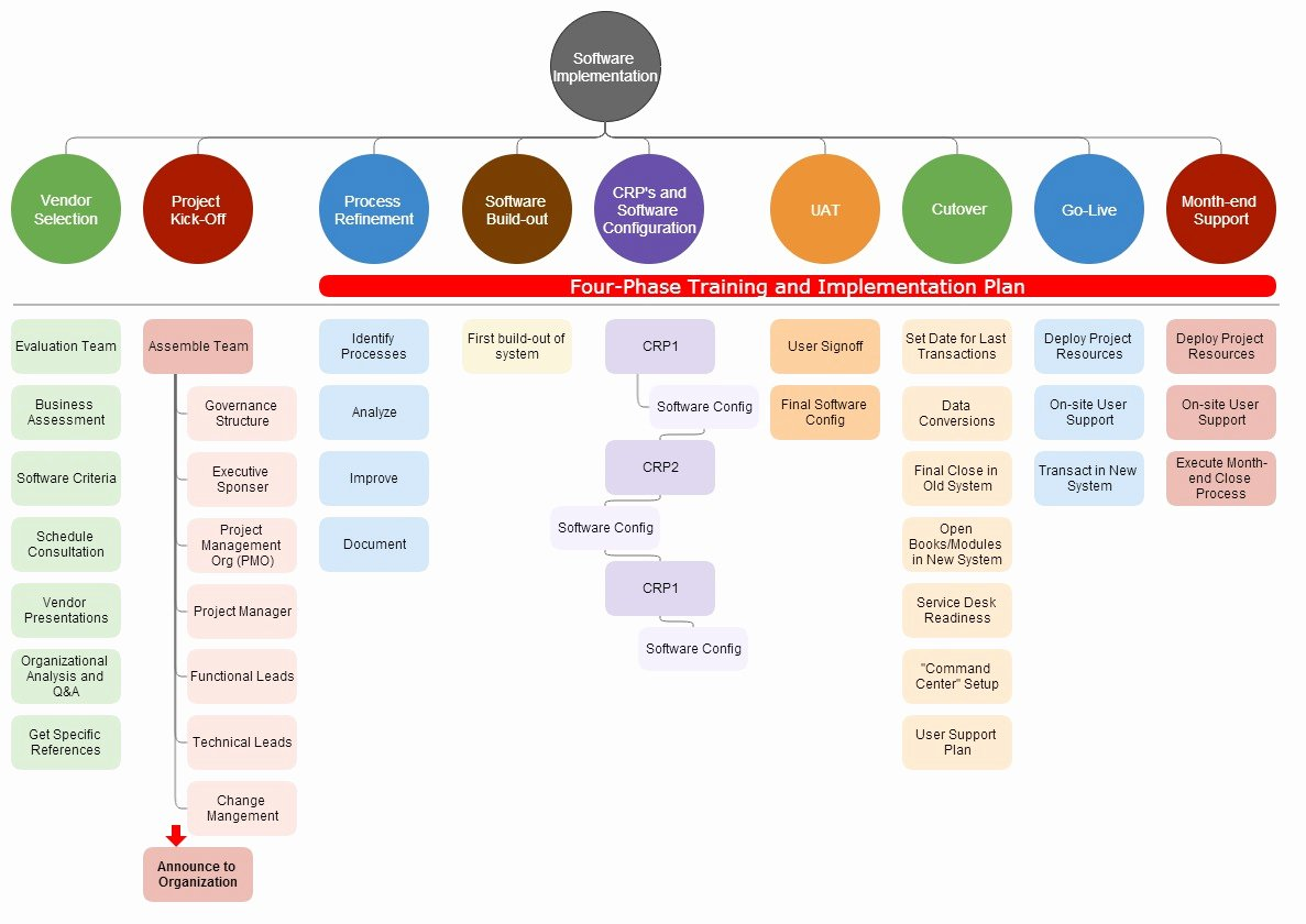 Project Implementation Plan Template Awesome 10 Steps Your software Implementation Should Have