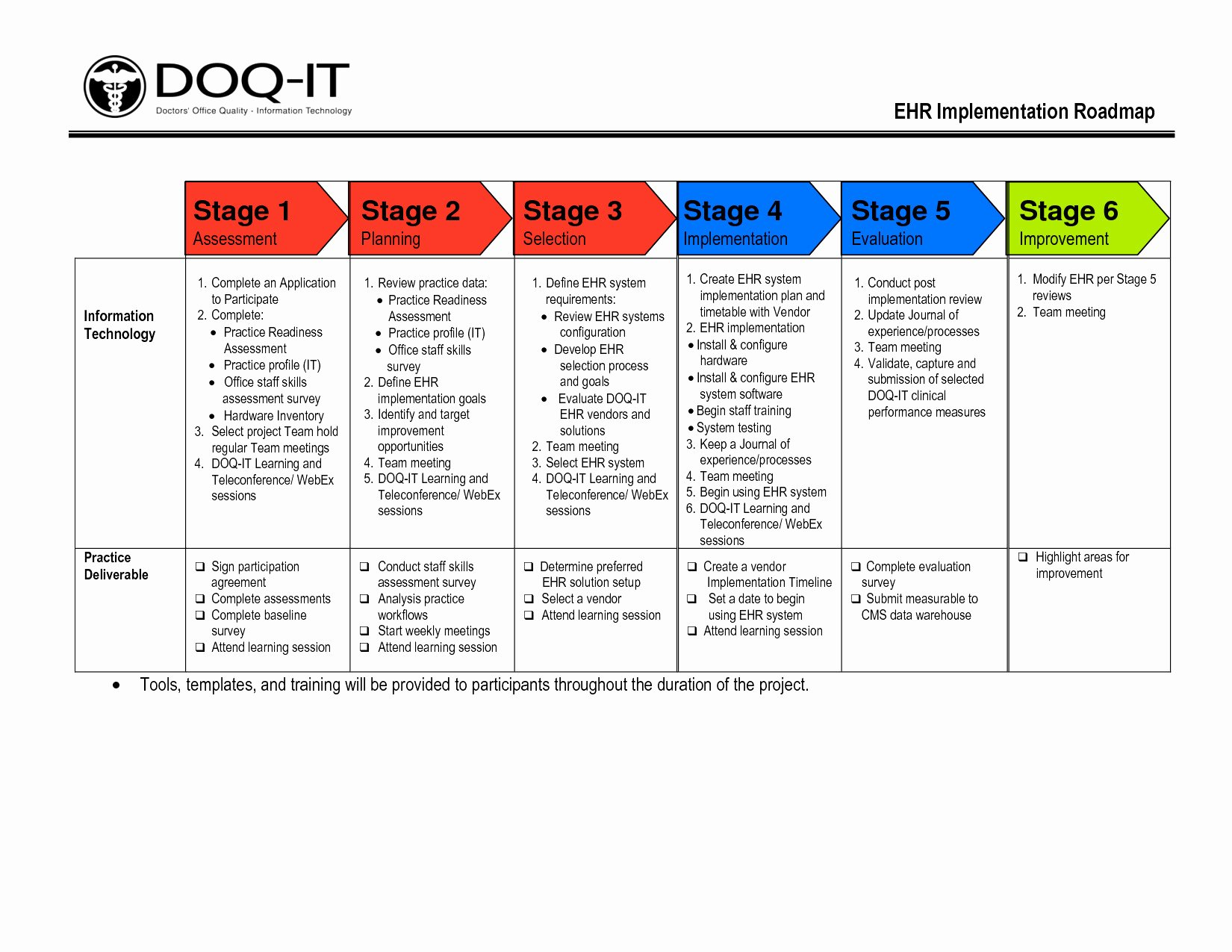Project Implementation Plan Template Awesome Funky Project Implementation Plan Template Pattern Resume