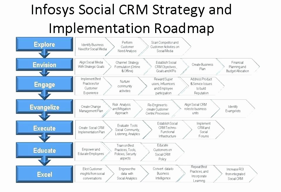 Project Implementation Plan Template Best Of Project Implementation Plan Template Powerpoint Sample