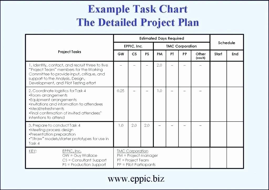 Project Implementation Plan Template Unique Detailed Implementation Plan Template Beautiful