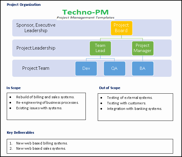Project Management Charter Template Awesome Project Charter Template Ppt Download Project Management