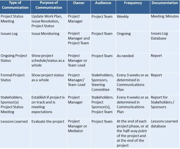Project Management Communication Plan Template Awesome Challenges Of Leading In Virtual organizations