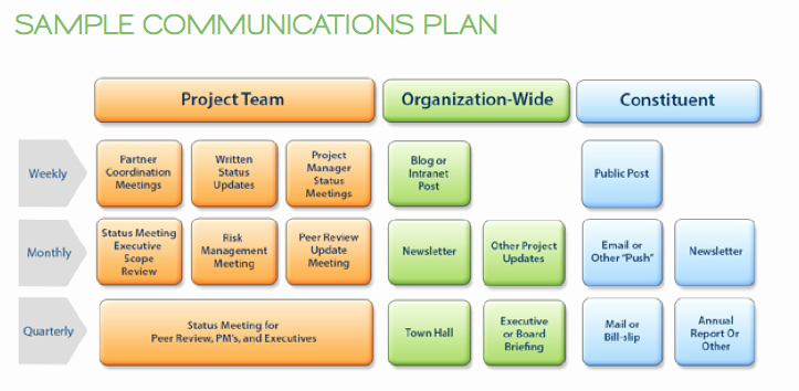Project Management Communication Plan Template Beautiful Municating Change Management the Connected Cause