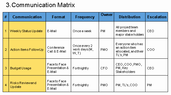 Project Management Communication Plan Template Elegant Munication Plan Template Free Download Project