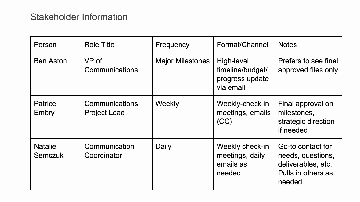Project Management Communication Plan Template Fresh How to Create A Project Munication Plan with Free