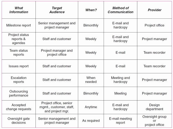 Project Management Communication Plan Template Inspirational 17 Best Images About Pm On Pinterest