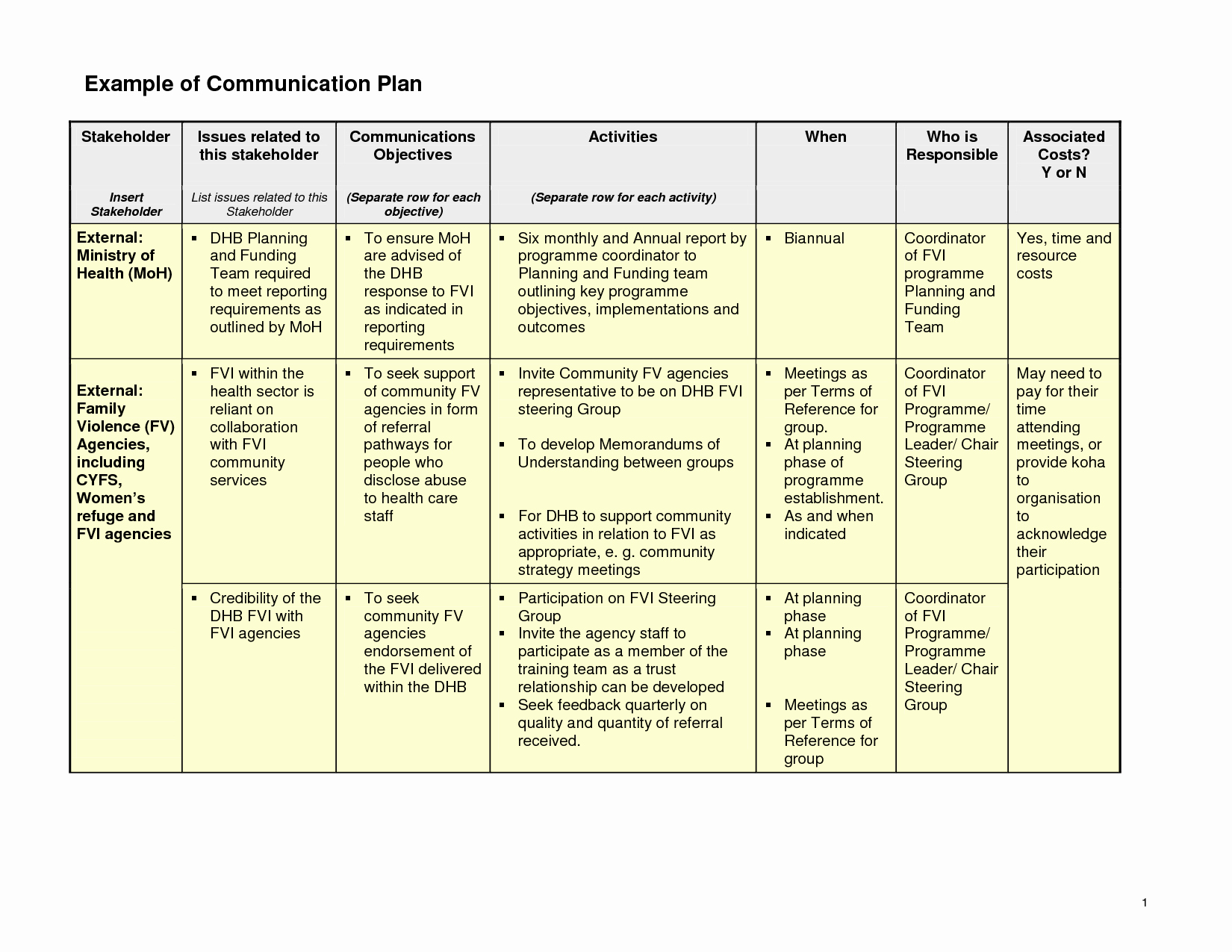 Project Management Communication Plan Template Inspirational Ideas for A Munication Planning