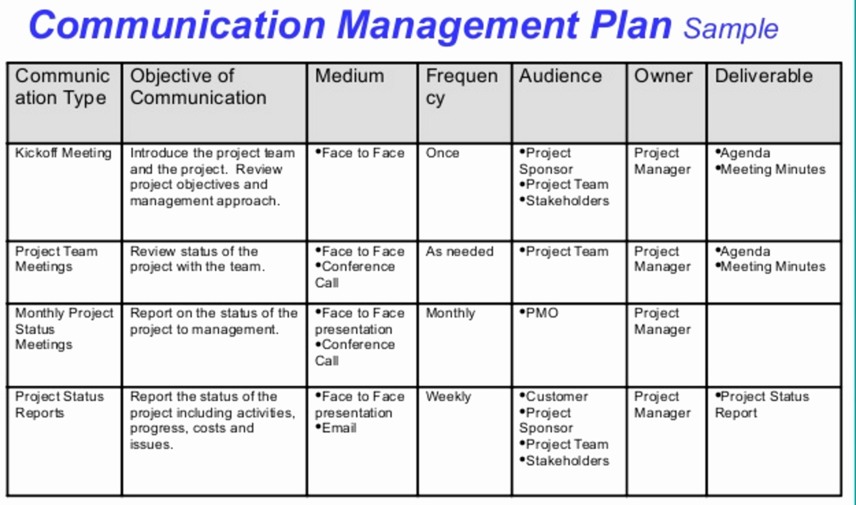 Project Management Communication Plan Template Inspirational Tìm Hiểu Munications Management Plan Itto Trong Luyện