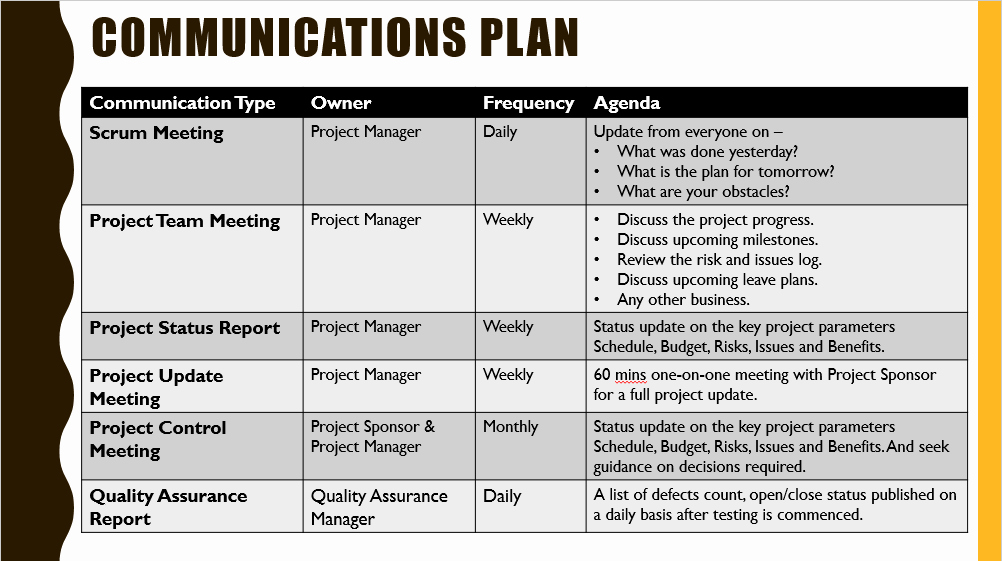 Project Management Communication Plan Template New Project Kickoff Meeting Template Download Free Project