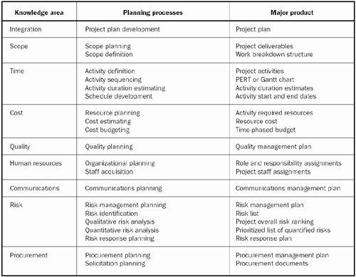 Project Management Communication Plan Template New Project Munication Plan Example