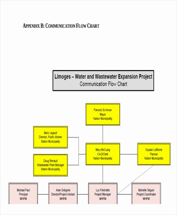 Project Management Flow Chart Template Awesome Project Flow Chart Templates 6 Free Word Pdf format
