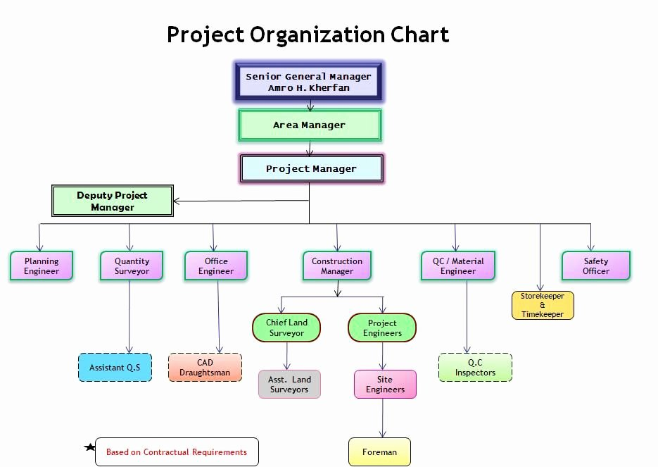 Project Management Flow Chart Template Awesome Project organization Chart