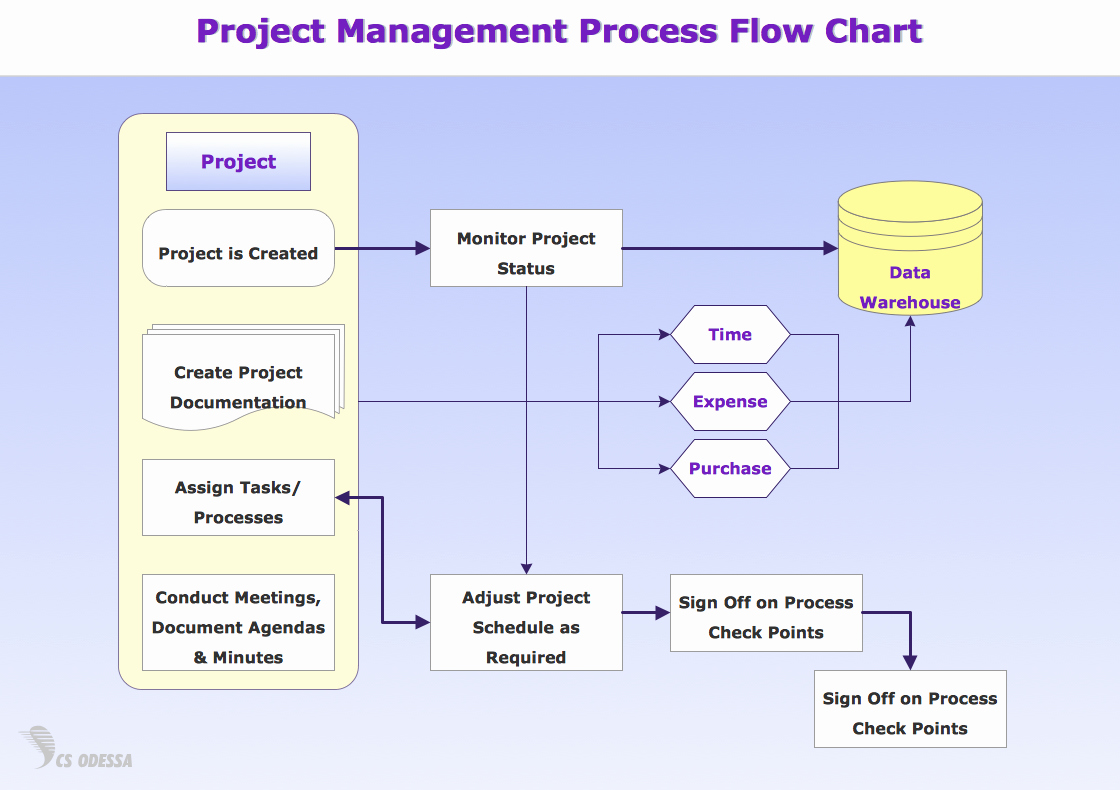 Project Management Flow Chart Template Awesome Standard Flowchart Symbols and their Usage