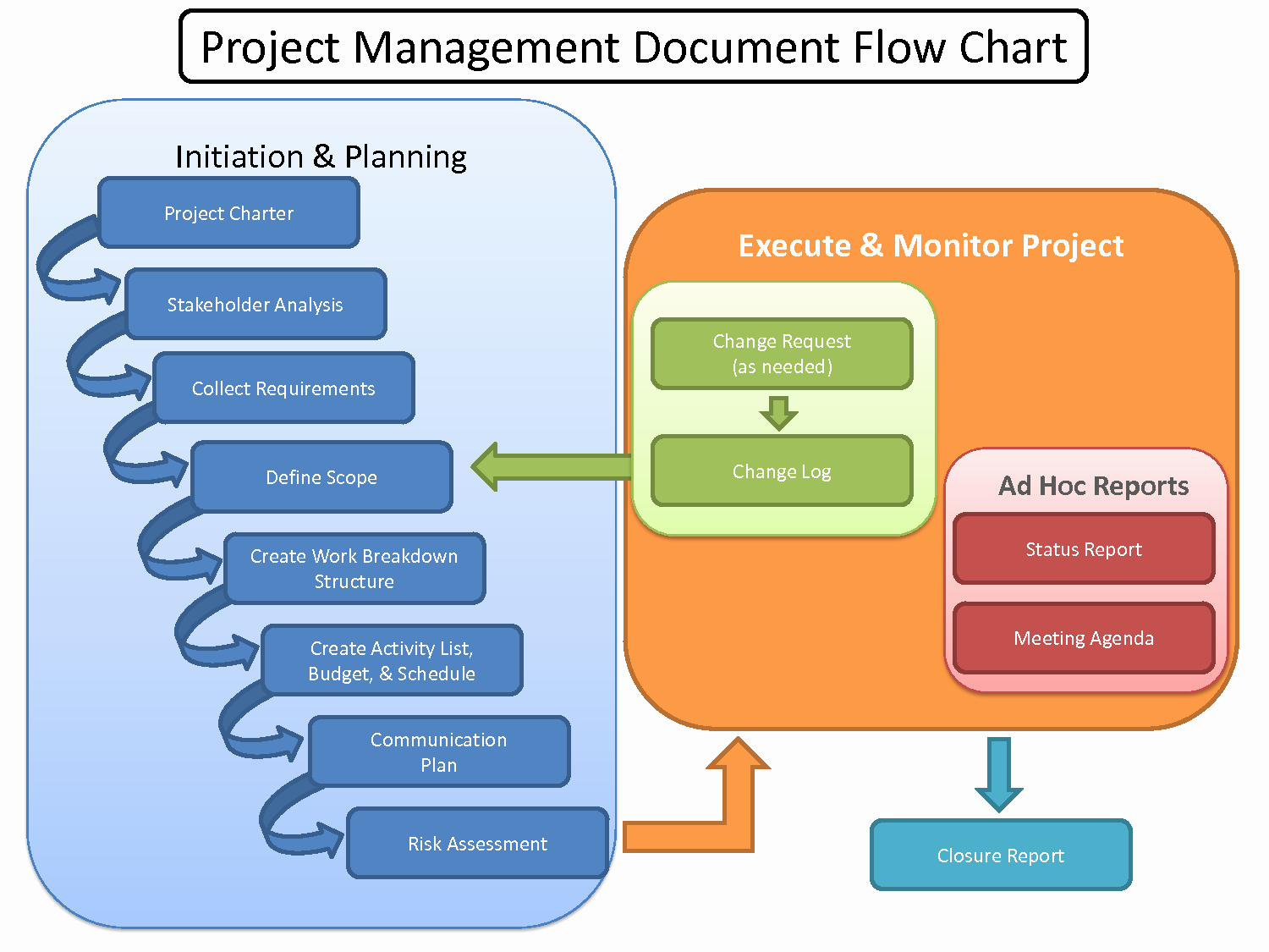 Project Management Flow Chart Template Beautiful Project Management Process In Construction