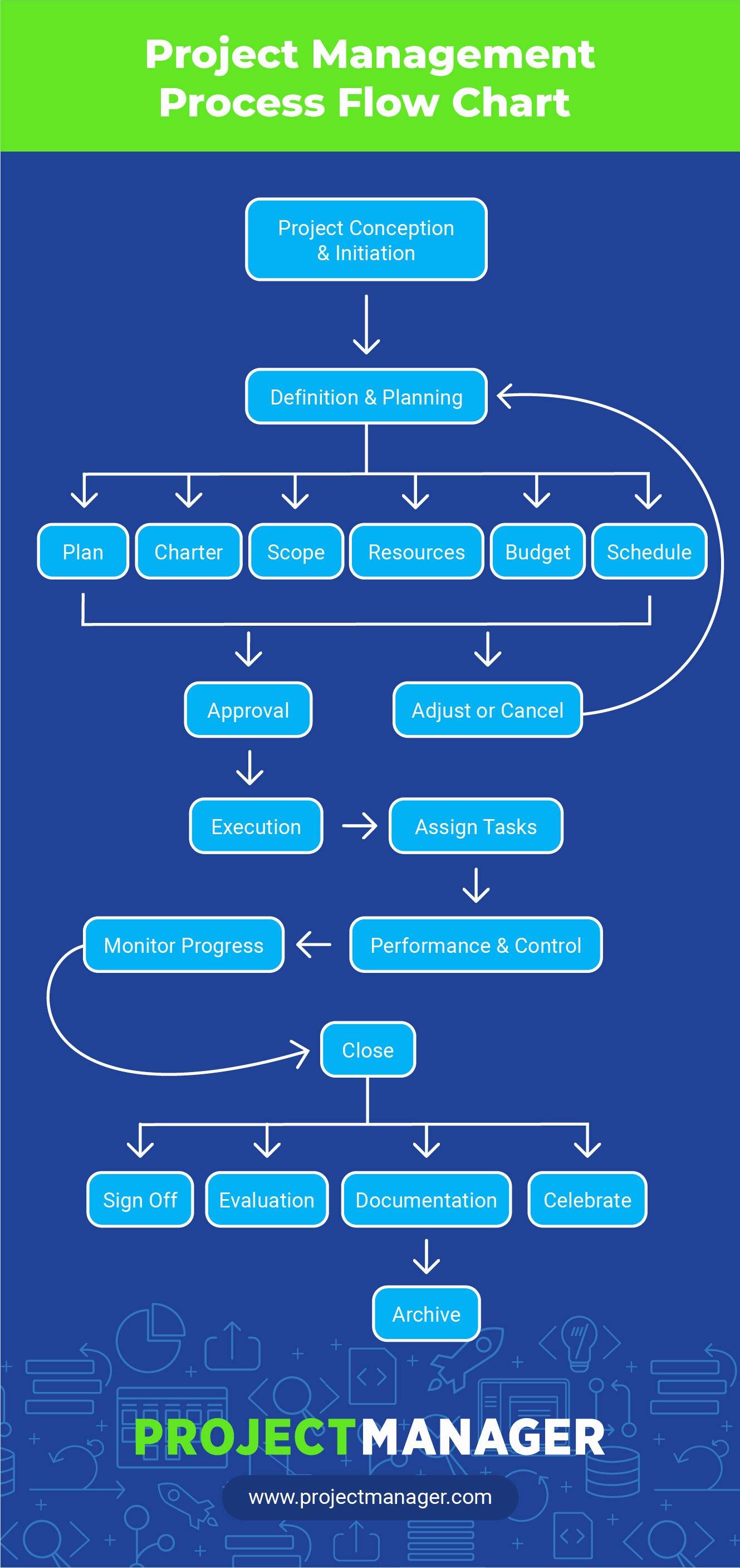 Project Management Flow Chart Template Beautiful Sample Project Management Flow Chart