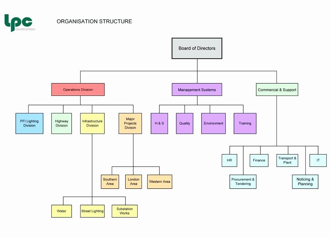 Project Management Flow Chart Template Beautiful Template Project Management Process Flow Chart Template