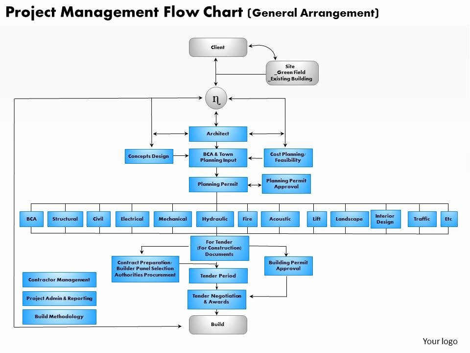 Project Management Flow Chart Template Best Of 0514 Project Management Flow Chart Powerpoint Presentation