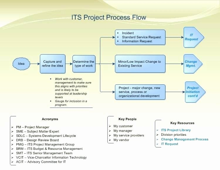 Project Management Flow Chart Template Best Of Construction Project Flow Chart Template – Haydenmedia
