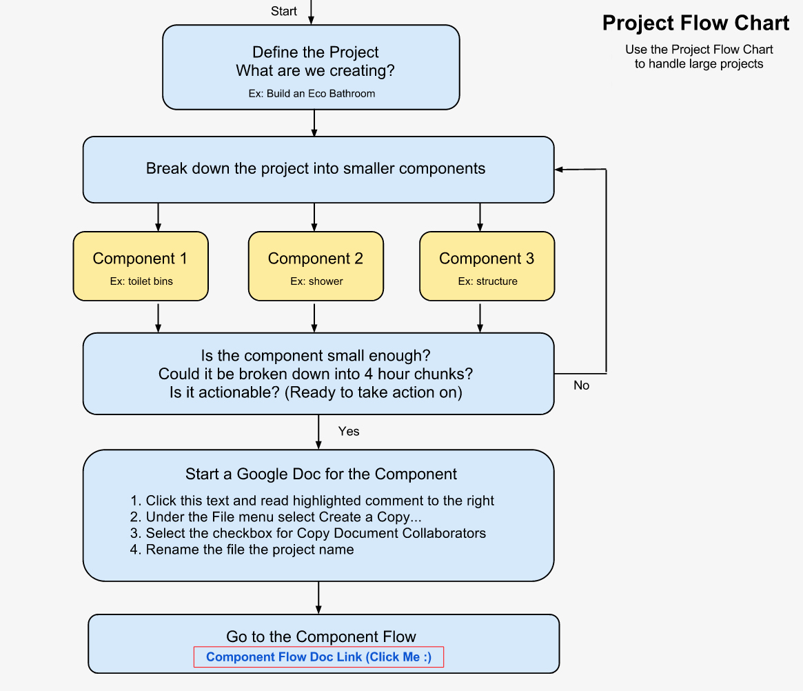 Project Management Flow Chart Template Best Of Open source Line Project Planning Flowchart and Template