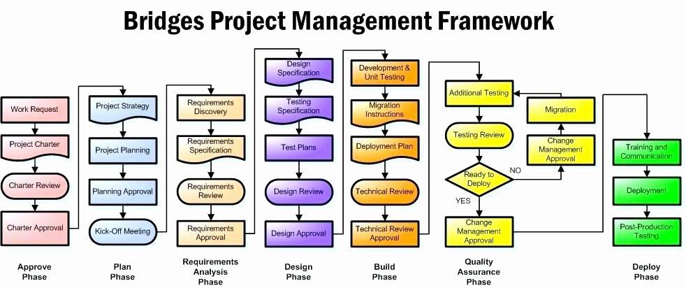 Project Management Flow Chart Template Elegant 8 Project Flow Chart Examples Samples Process – Newscellar