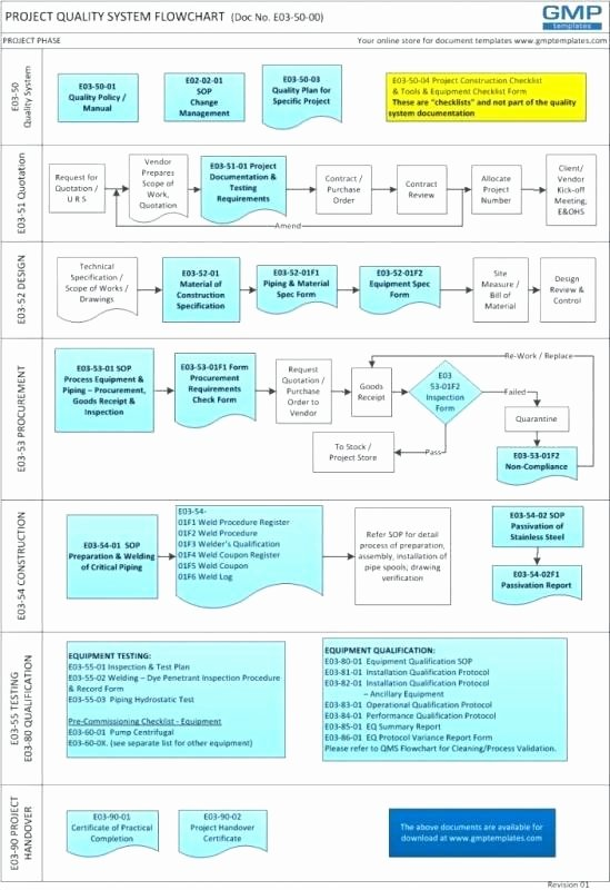 Project Management Flow Chart Template Elegant Closing Processes Flow Construction Project Management
