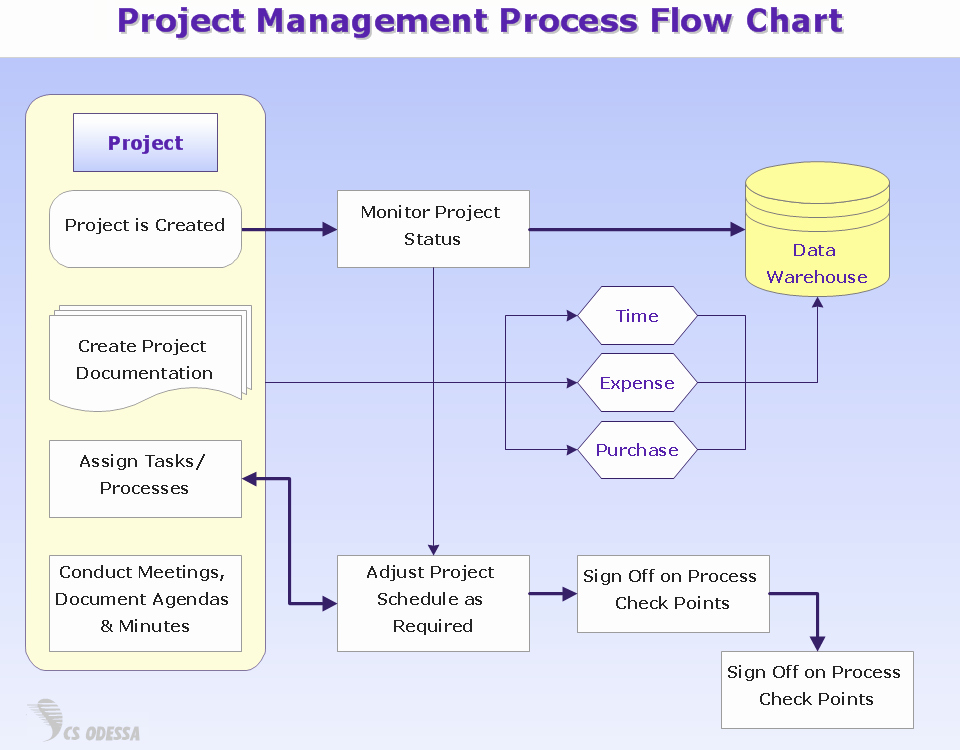 Project Management Flow Chart Template Elegant Conceptdraw News