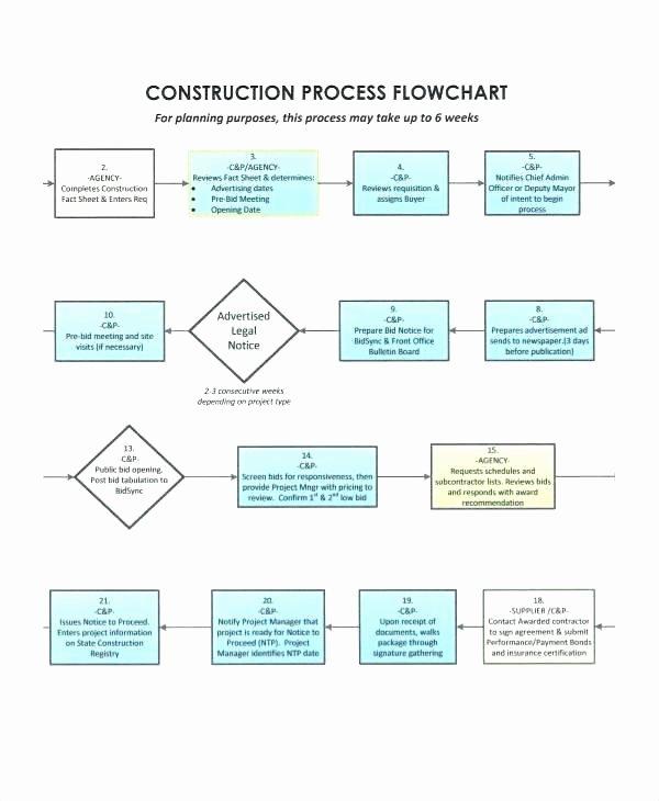 Project Management Flow Chart Template Fresh Charter Meaning In Telugu Project Management Process Flow