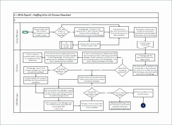 Project Management Flow Chart Template Fresh Project Management Process Flow Chart Template – Bluedasher