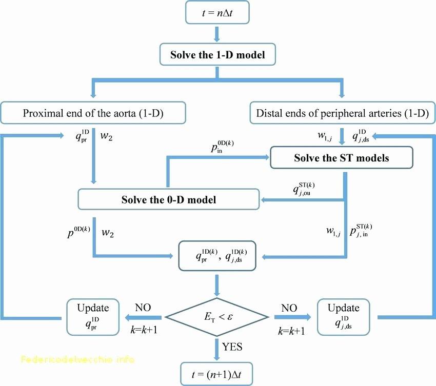 Project Management Flow Chart Template Inspirational 8 Project Flow Chart Examples Samples Process – Newscellar