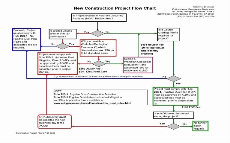 Project Management Flow Chart Template Inspirational Construction Project Management Flow Chart Template