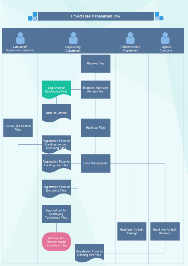 Project Management Flow Chart Template Inspirational Project File Management Flowchart