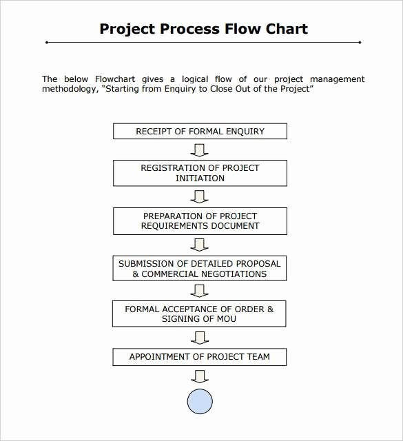 Project Management Flow Chart Template Lovely 30 Flowchart Templates Free Word Excel Ppt formats