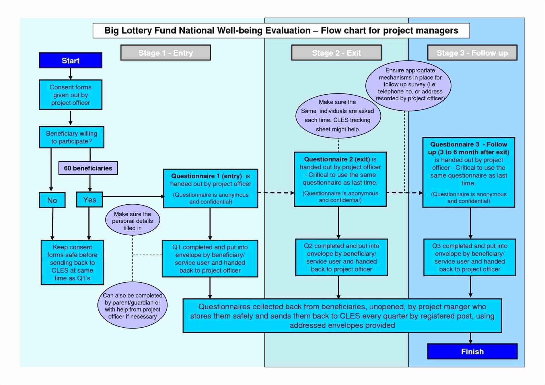 Project Management Flow Chart Template Lovely Project Management Flow Chart Ppt – Project Management