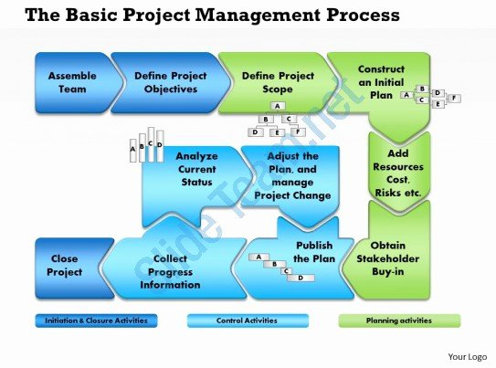 Project Management Flow Chart Template Luxury 0514 Project Management Process Flow Powerpoint